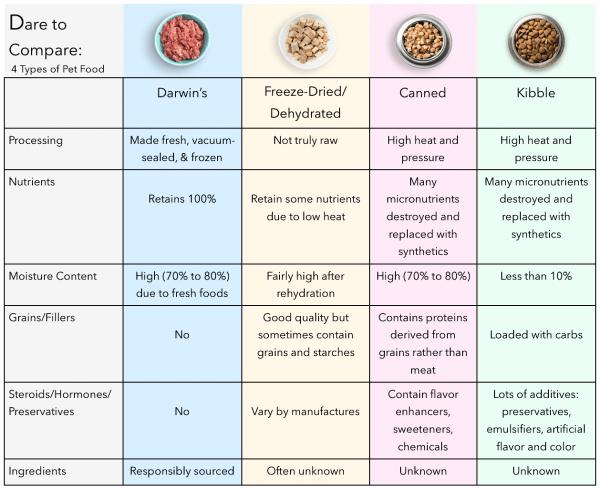 comparing dog food chart