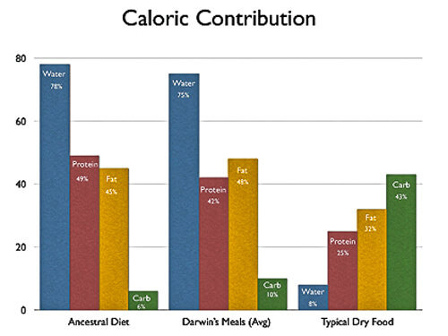 Caloric Contribution graph Ancestral diet vs Darwin's Pet vs Typical Dry food