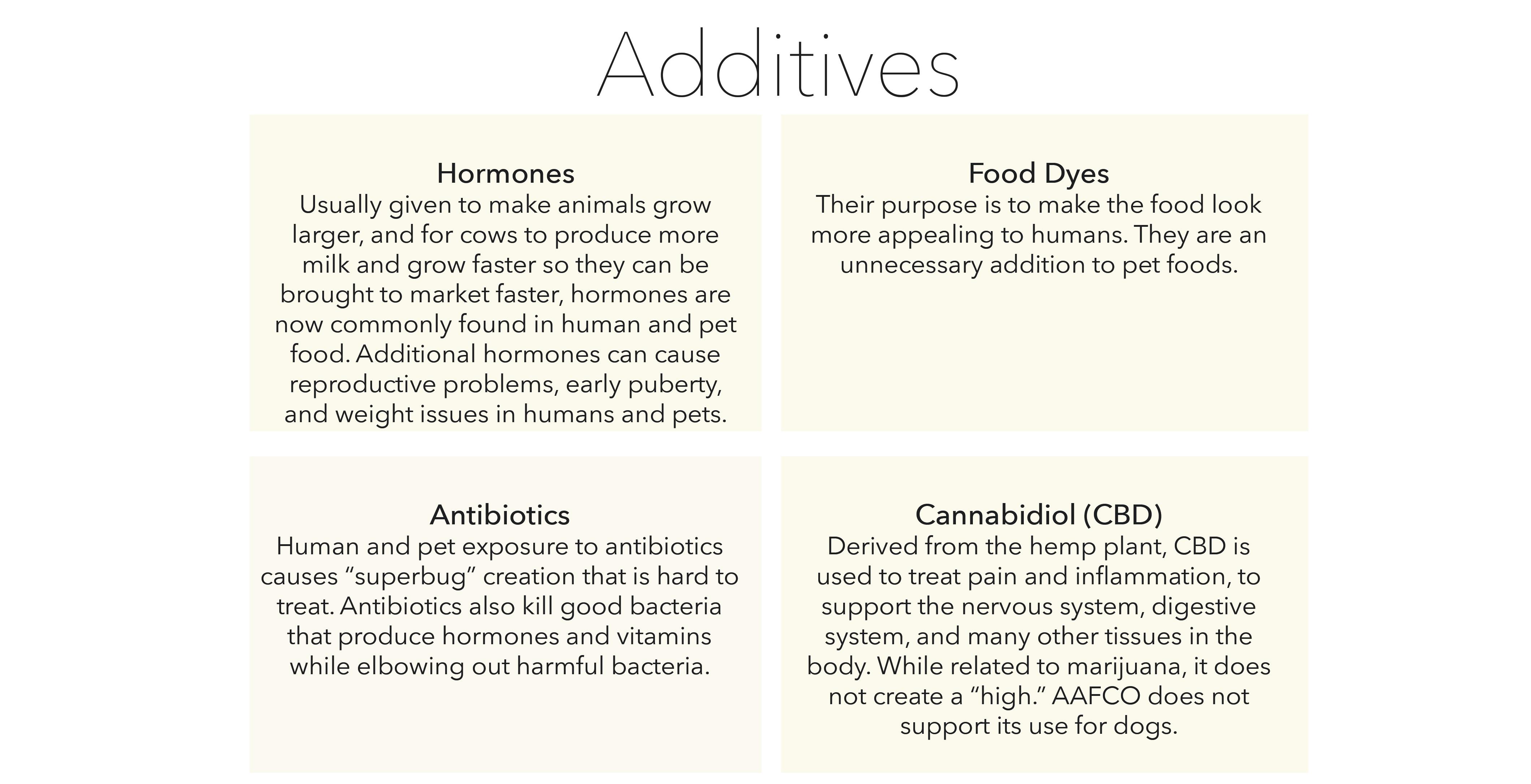 dog food additives