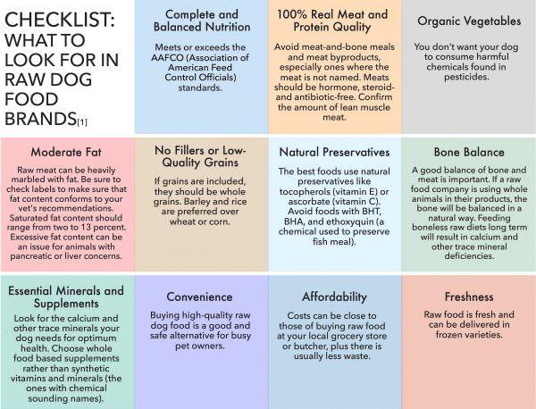 Raw Dog Food Brand Comparision