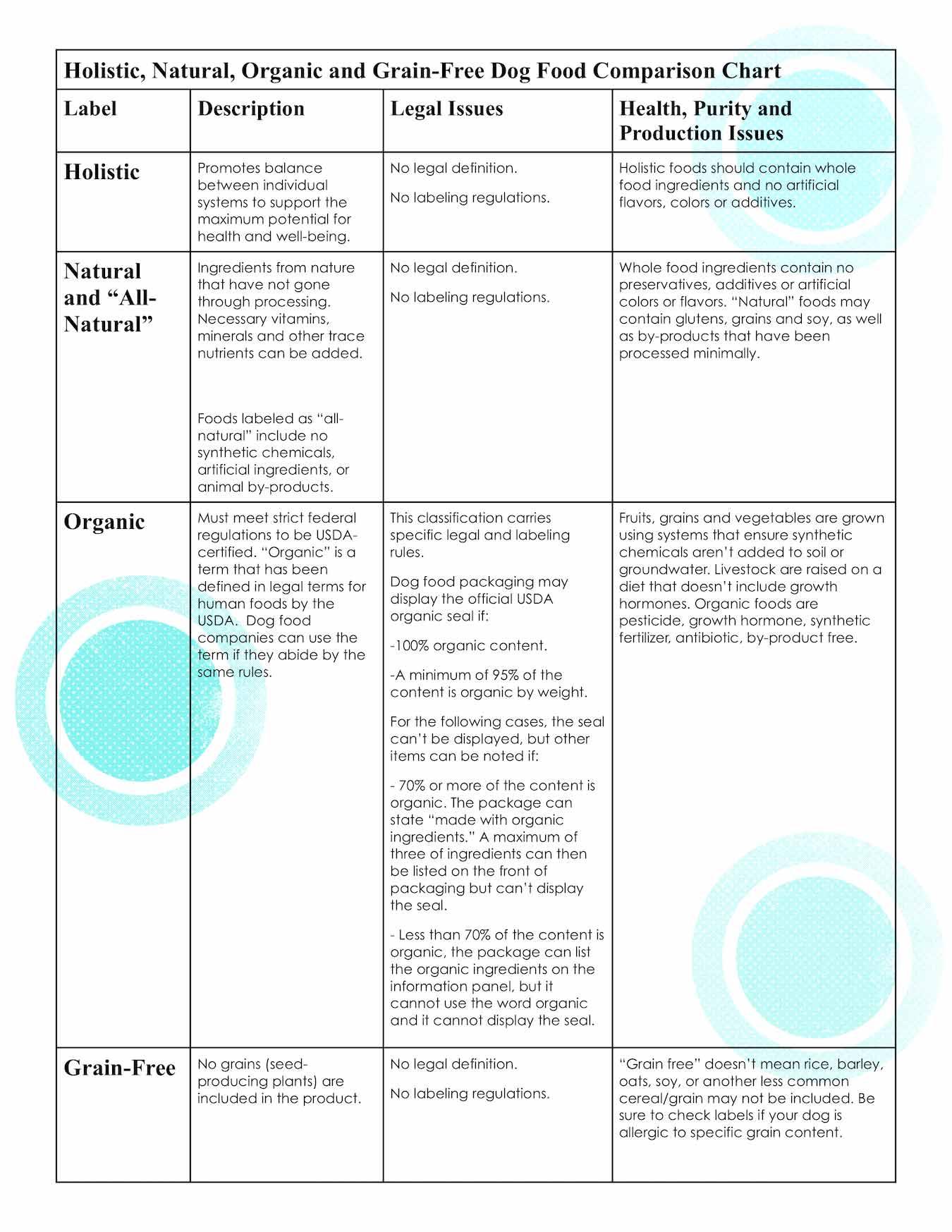 holistic dog food comparison chart