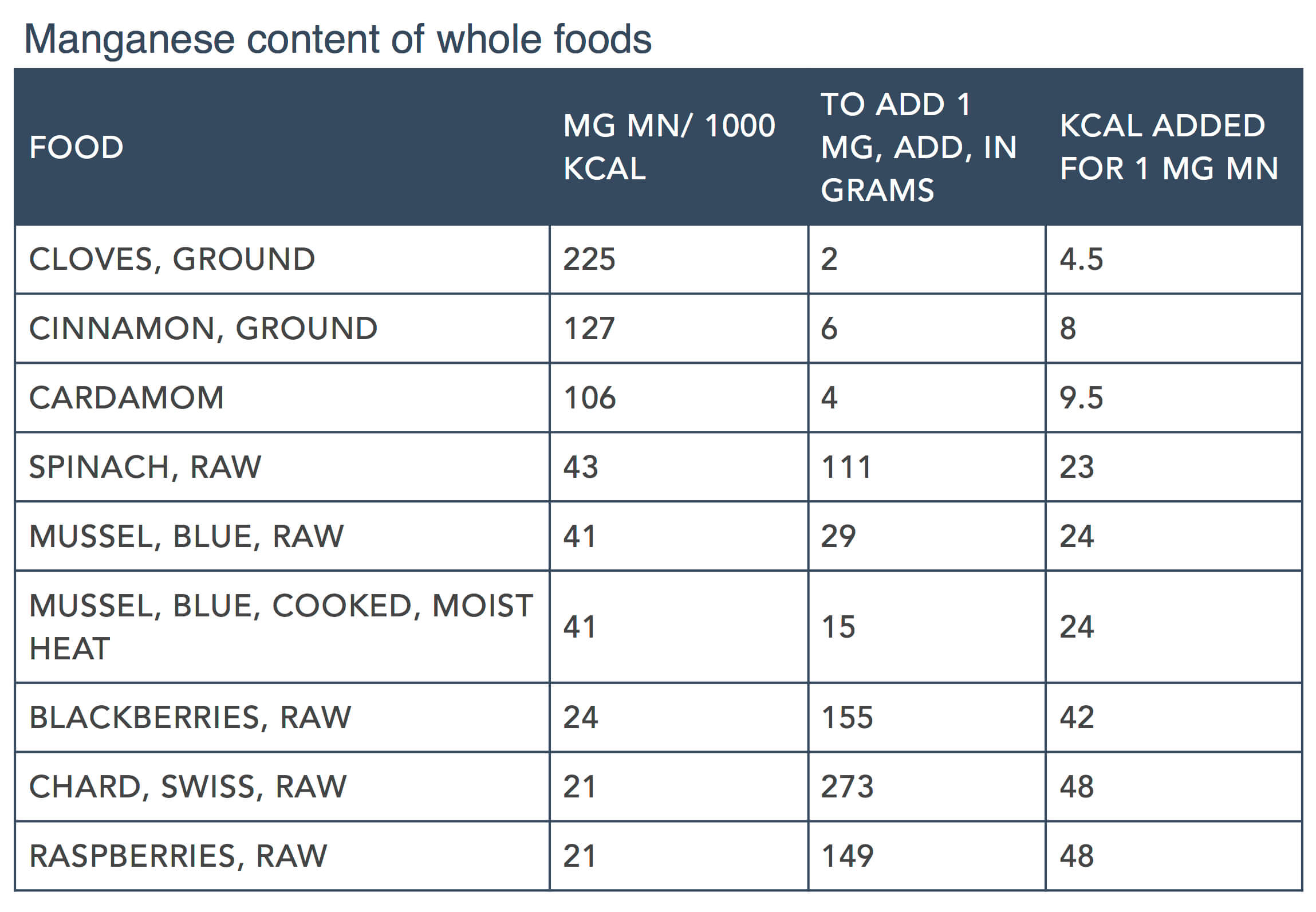 Focus on Nutrients Part:2 by Steve Brown - Mn Content