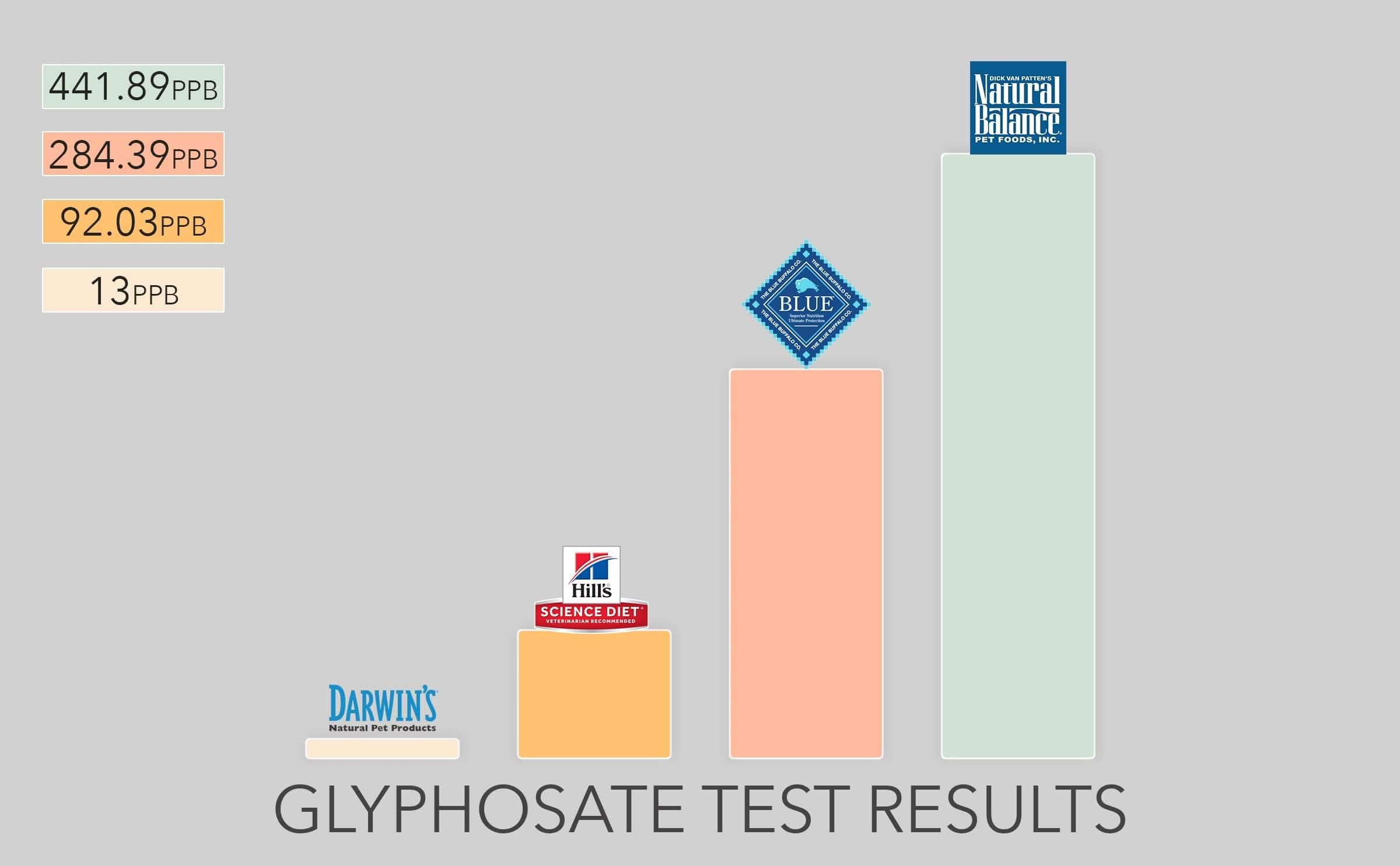 Glyphoste Chart