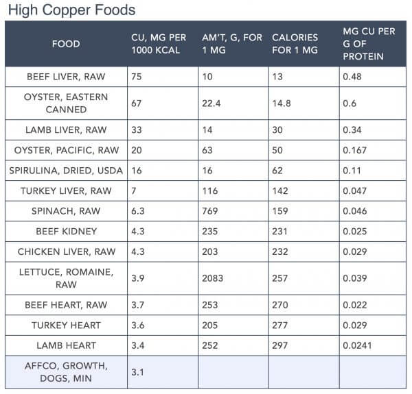 Focus on Nutrients part:2 by Steve Brown - Copper (Cu) High Copper Foods Table