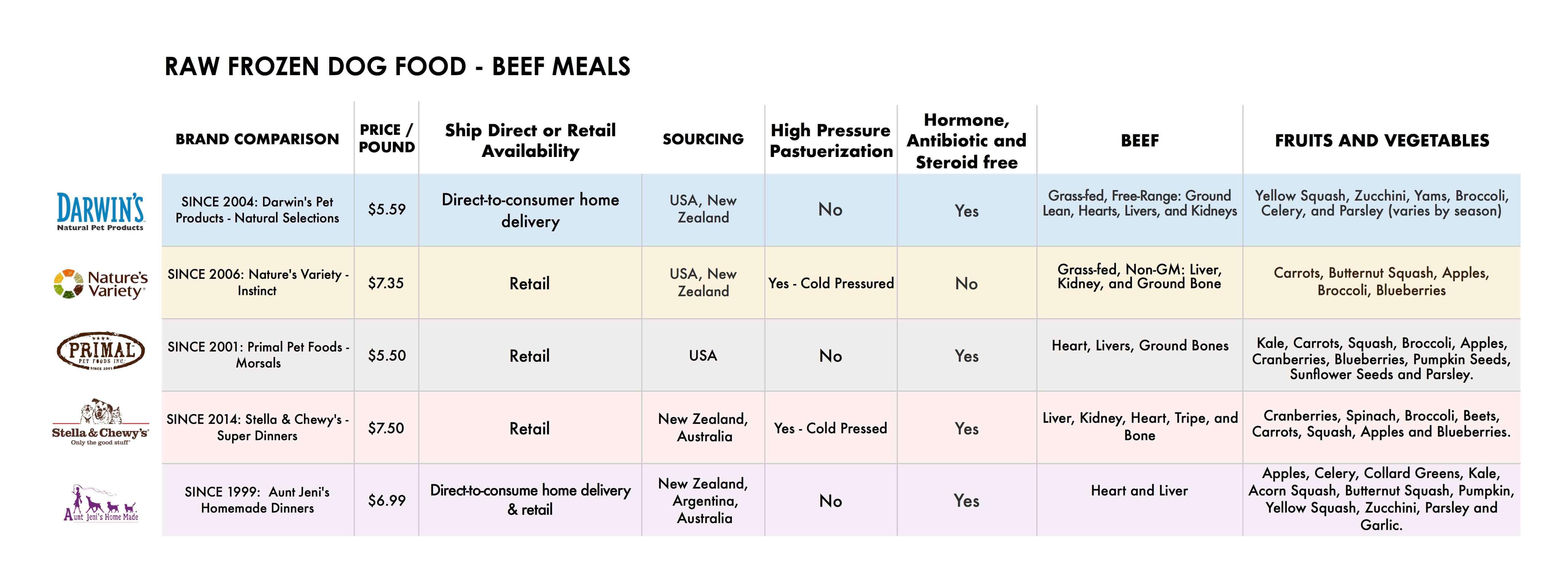 Dog Food Brand Compairison Chart