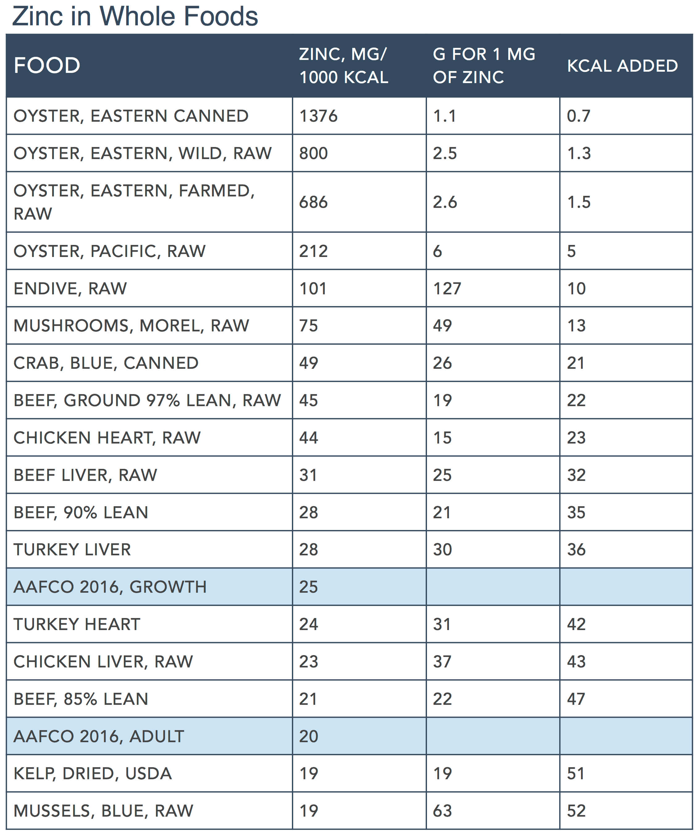 Focus on Nutrients Part:2 by Steve Brown - Zinc Whole Foods