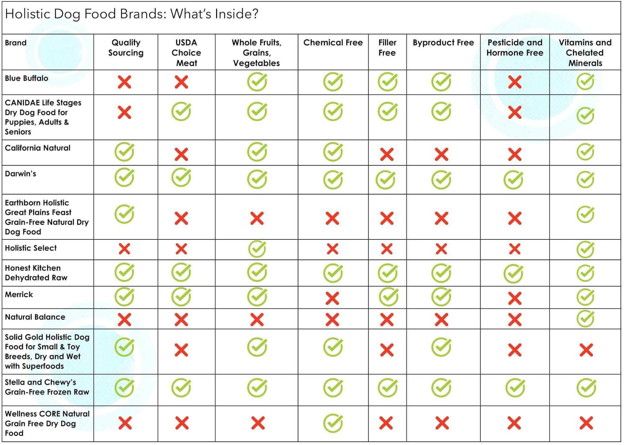 holistic dog food brand comparison chart